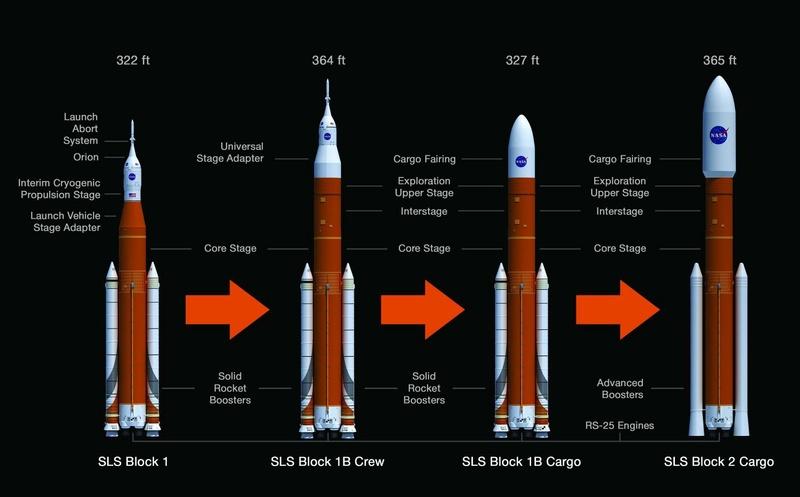Poursuite du développement d'Orion - Page 4 Sls-ev10