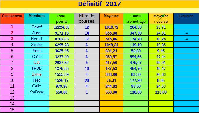 Trophée 2017 Defini10