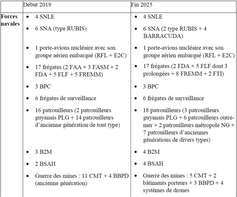 Loi de Programmation Militaire 2019 / 2025 (Marine) 2566_i18