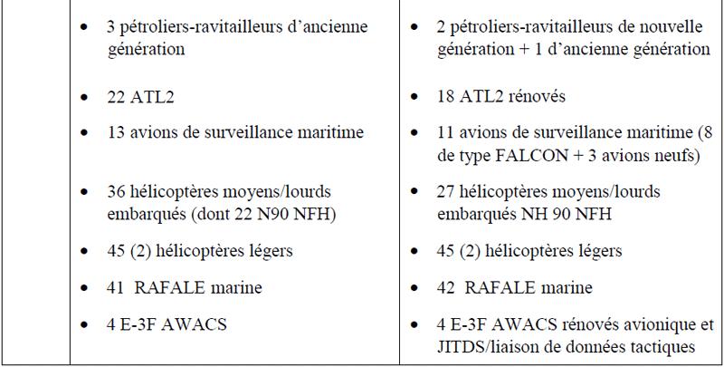 Loi de Programmation Militaire 2019 / 2025 (Marine) 2566_i19