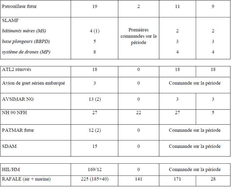 Loi de Programmation Militaire 2019 / 2025 (Marine) 2566_i21