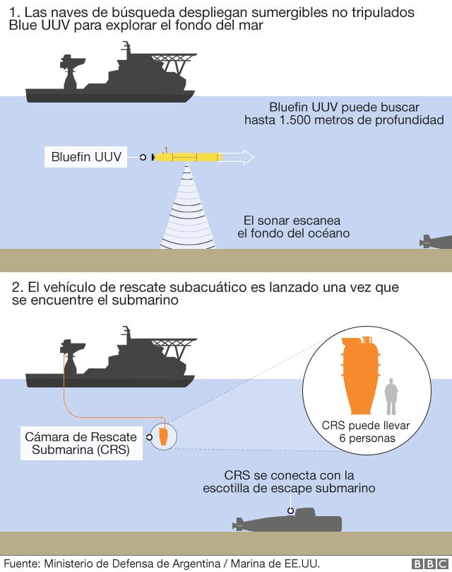 Recherche du sous-marin argentin disparu: les news (1) - Page 6 _9885110