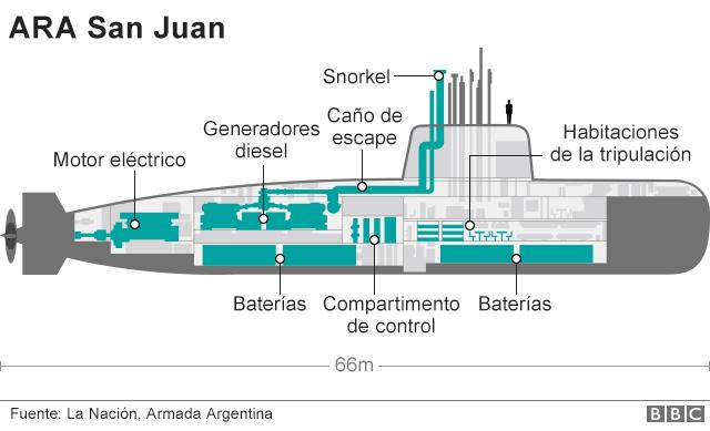 Recherche du sous-marin argentin disparu: les news (1) - Page 6 _9888610