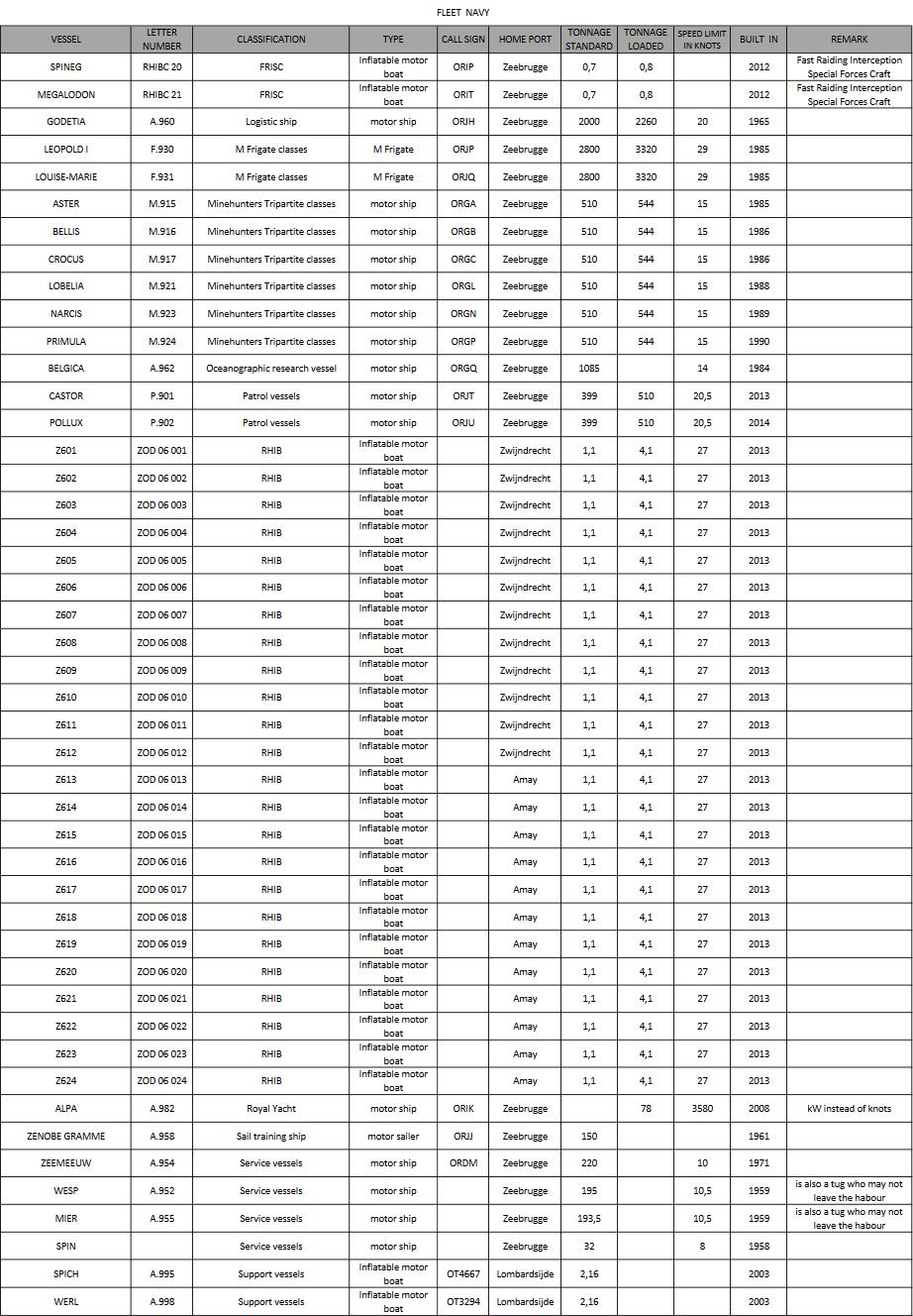 liste officielle des navires de mer belges décembre 2017 Mpppp459