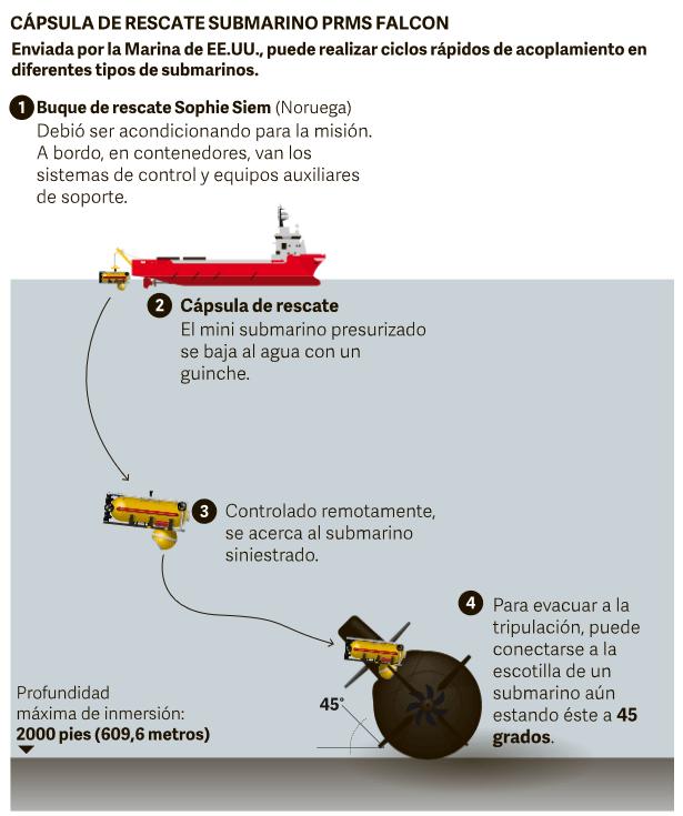 Recherche du sous-marin argentin disparu: les news (1) - Page 5 Ope2a10