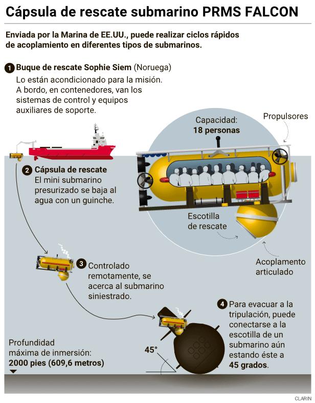 Recherche du sous-marin argentin disparu: les news (1) - Page 5 Ope5a10