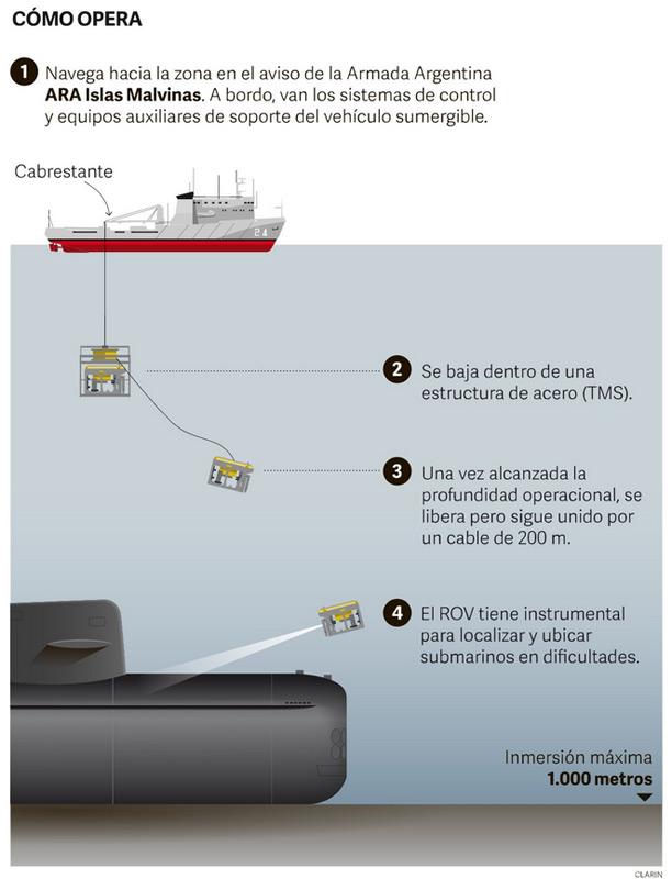 Recherche du sous-marin argentin disparu: les news (2) - Page 5 Opemb111