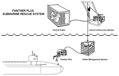 Recherche du sous-marin argentin disparu: les news (1) - Page 5 Panthe10