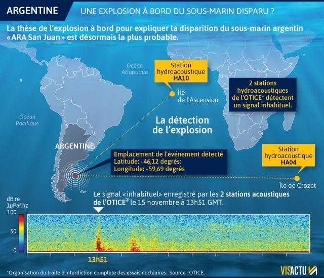 Recherche du sous-marin argentin disparu: les news (1) - Page 5 Sous-m10