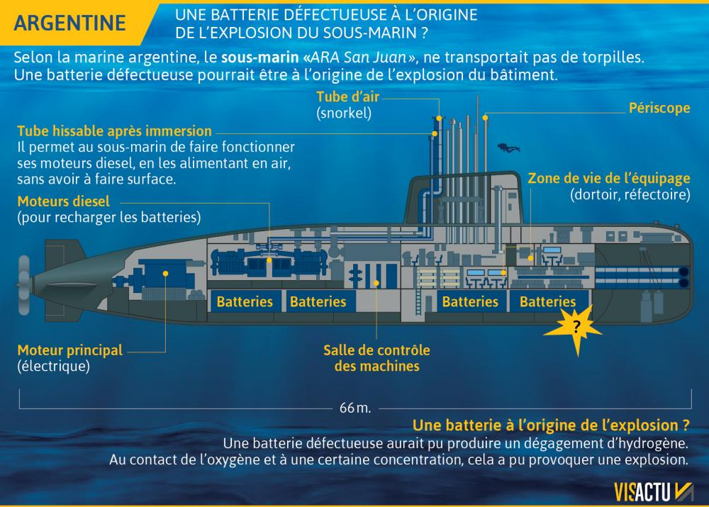 Recherche du sous-marin argentin disparu: les news (1) - Page 6 Sous-m11