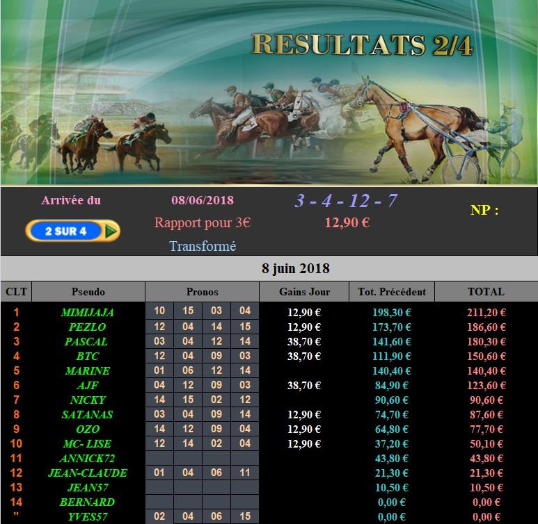 Résultats du Vendredi 08/06/2018 080613