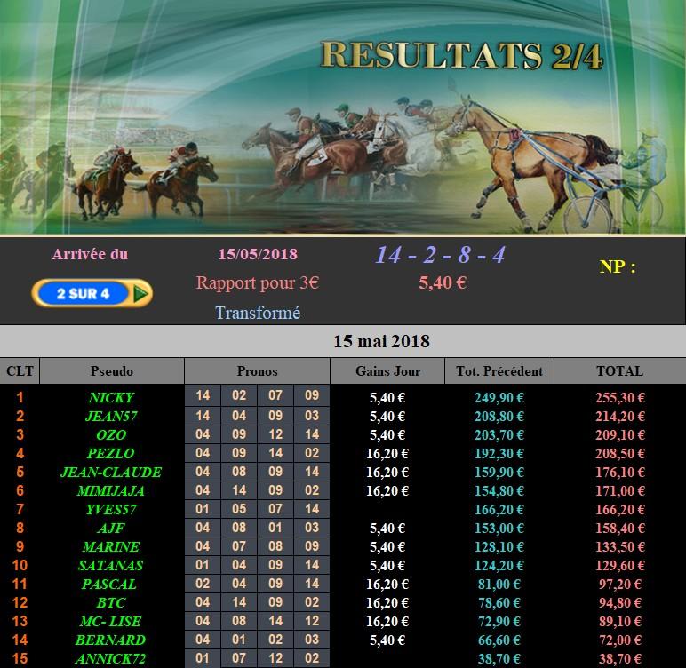 Résultats du Mardi 15/05/2018 150513