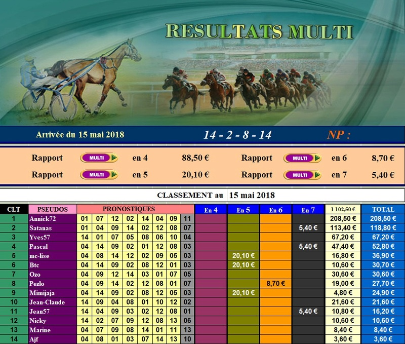 Résultats du Mardi 15/05/2018 150514