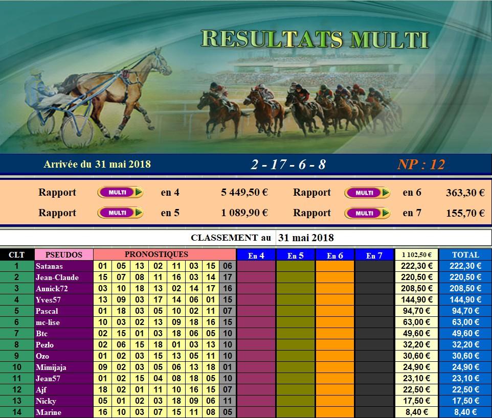 Résultats du 31/05/2018 - CLT FINAL MAI 310515