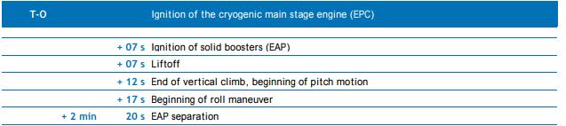 Ariane 5 ECA VA241 (Al Yah 3 + SES-14) - 25.1.2018 [Anomalie] - Page 22 Timing10
