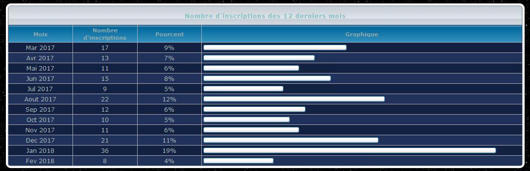 [Forum] quelques statistiques du FCS Aaa38