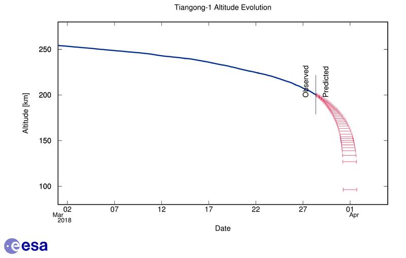 Fin de mission et désorbitation de Tiangong-1 - Page 4 Alt_de10