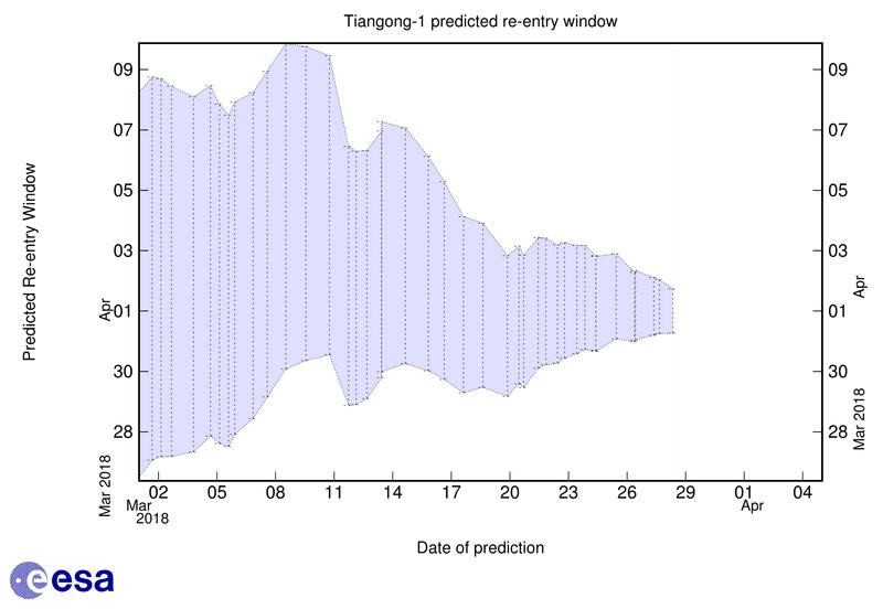 Fin de mission et désorbitation de Tiangong-1 - Page 4 Timewi10
