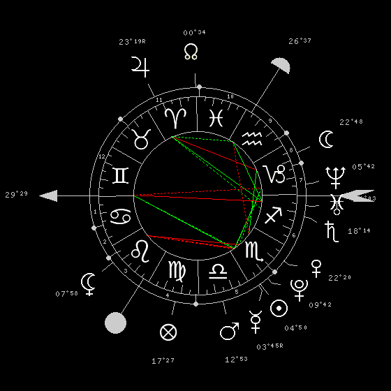 Jupiter en maison XI Theme_13