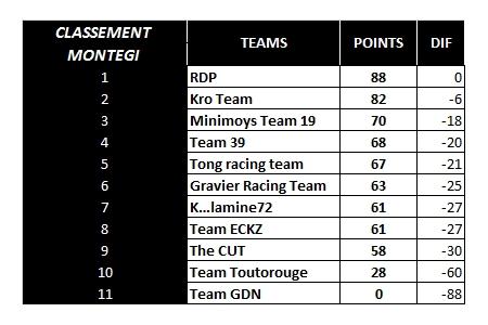 [WCF] Compte rendu saison 2017 - Page 8 Monteg10