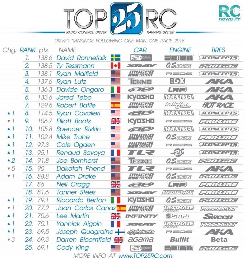Top 25 pilotes mondiaux 20180110