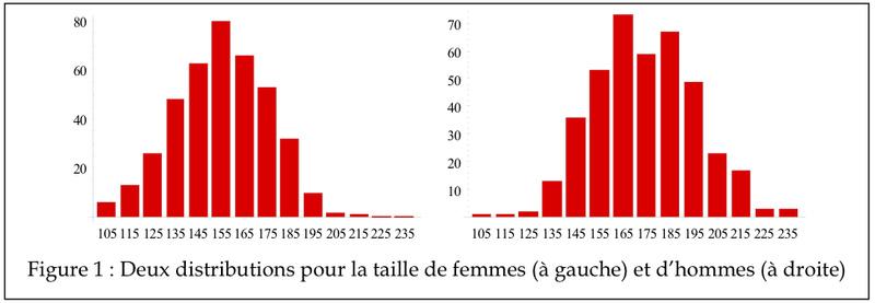 Statistiques C2_11010