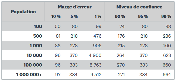 Statistiques Margee10
