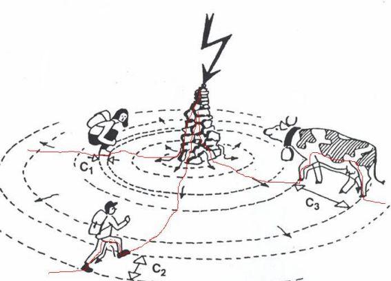 Électronique/électricité Orage110