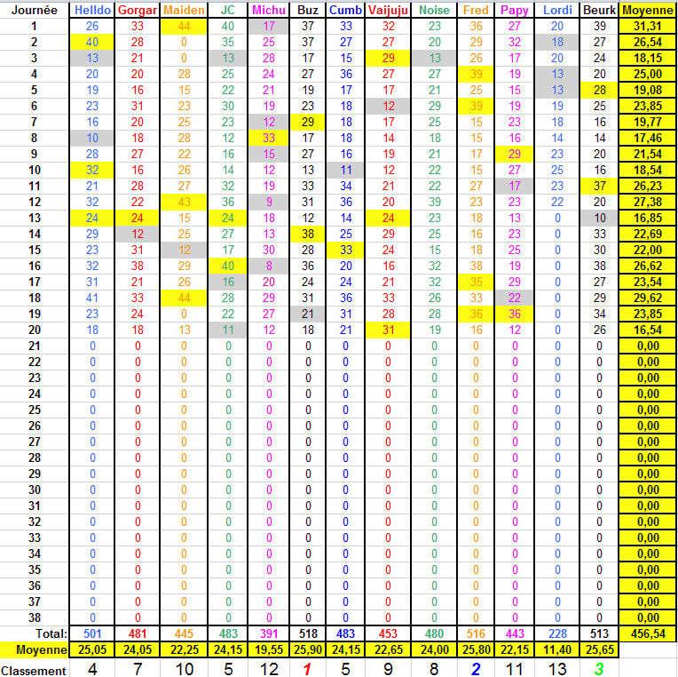 Championnat de Foot L1 - Saison 2017-2018 - Page 19 Classe21