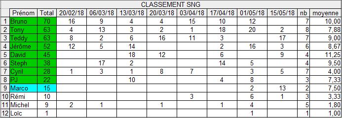 Qualifs CNEC 15/05 Captur22