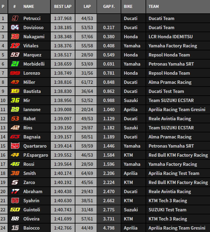 MotoGP Moto2 Moto3 2019  - Page 2 J1-ful10