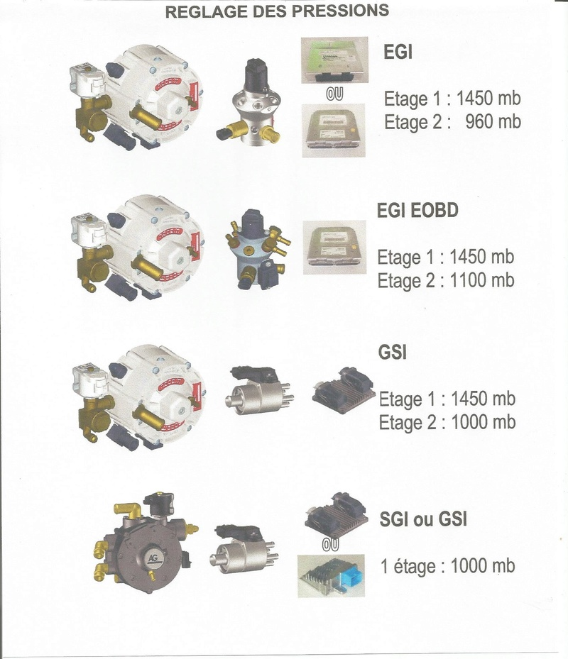Niva GPL tourne sur 3 cylindres Pressi10