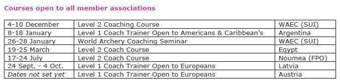 WA treneru kursi, 1. līmenis (24 Sept. - 4 Oct. 2018, Latvia) Captur11