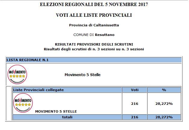 Risultati degli scrutini per le Regionali 2017 nel comune di Resuttano 2010