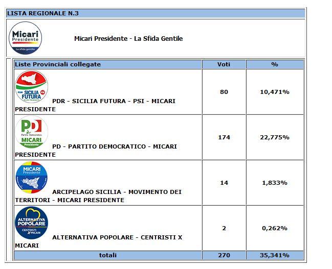 Risultati degli scrutini per le Regionali 2017 nel comune di Resuttano 2210