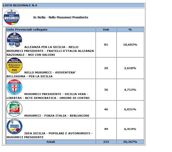 Risultati degli scrutini per le Regionali 2017 nel comune di Resuttano 2310
