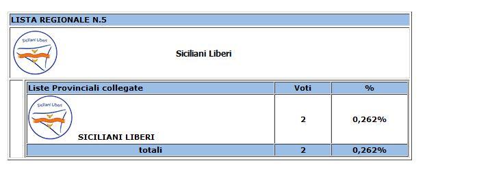 Risultati degli scrutini per le Regionali 2017 nel comune di Resuttano 2410