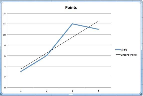 Classement final et définitif de la Poule Points10