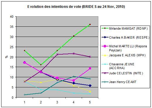 BRIDES#5: Mirlande Manigat a 36% creuse l' écart a +16% Evolut10
