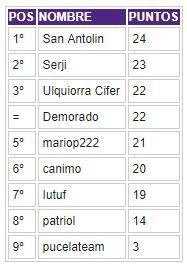 Porra 2017-2018. Ganadora: Patriol - Página 2 Clasif13