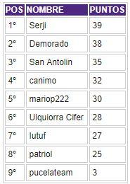 Porra 2017-2018. Ganadora: Patriol - Página 3 Clasif21