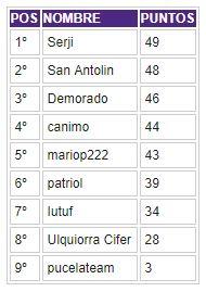 Porra 2017-2018. Ganadora: Patriol - Página 3 Clasif28