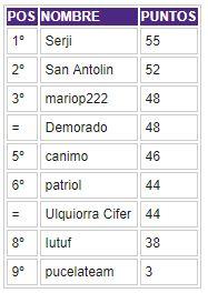 Porra 2017-2018. Ganadora: Patriol - Página 4 Clasif36