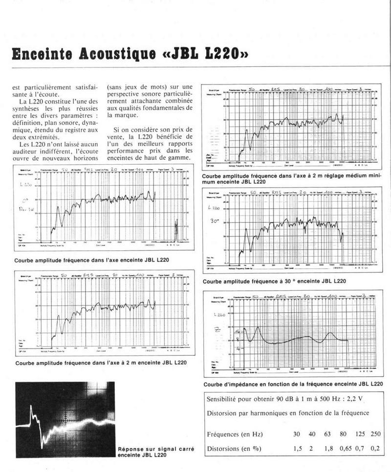 Modèle L 220 Année 1980 Jbl_l213