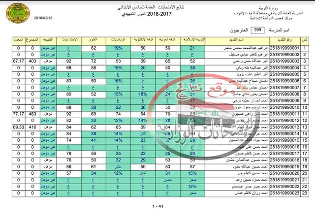 نتائج الامتحانات التمهيدية للصف السادس الابتدائى 2018 فى النجف الأشرف  111