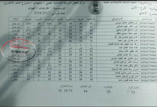 نتائج الامتحانات التمهيدية للصف السادس العلمي والأدبي محافظة بغداد الكرخ الأولى 2018  116