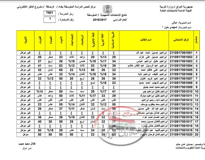نتائج الامتحانات الخارجية التمهيدية للثالث المتوسط 2018 محافظة ديالى  117