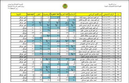 نتائج الامتحانات التمهيدية للصف السادس الابتدائي محافظة ميسان للعام 2018  145