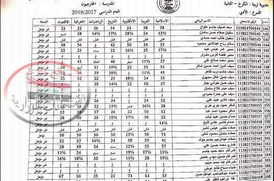 نتائج امتحانات السادس العلمى والأدبى التمهيدية 2018 بغداد الكرخ الثانية  148