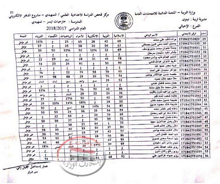 اعلان نتيجة السادس الاعدادى التمهيدى 2018 فى نينوى  152